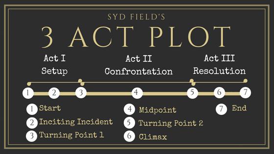 3 Act Plot